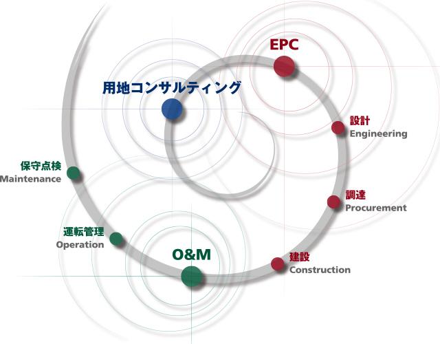 用地コンサルティング/O&M/EPC
