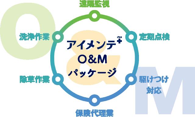 アイメンテ+ O&Mパッケージ